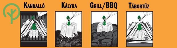 Tuzgyujto-alkalmazasa-kandallo-kalyha-grill-tabortuz